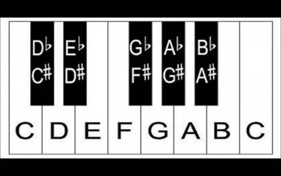 Toán học và âm nhạc - Vì sao âm nhạc có 7 nốt?